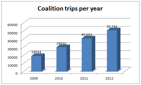 coalitiontrips